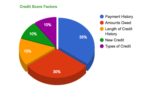 Ches - Credit Score Factors